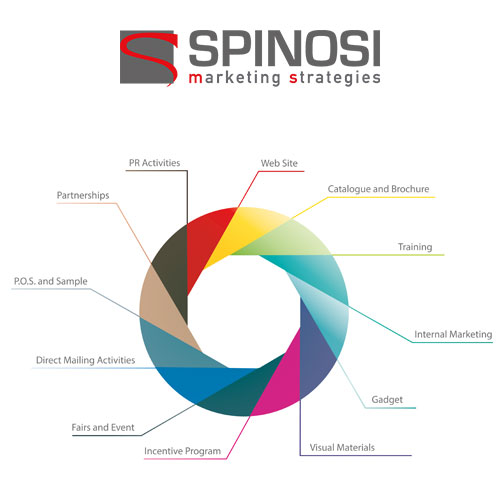 marketing-strategico-strumenti
